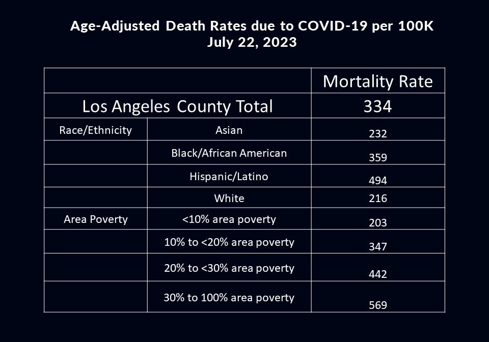 La County Daily Covid 19 Data La County Department Of Public Health