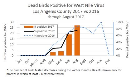 west nile virus in dead birds 2017